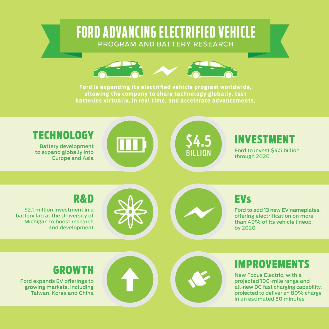 ford-advancing-electrified-vehicle-program