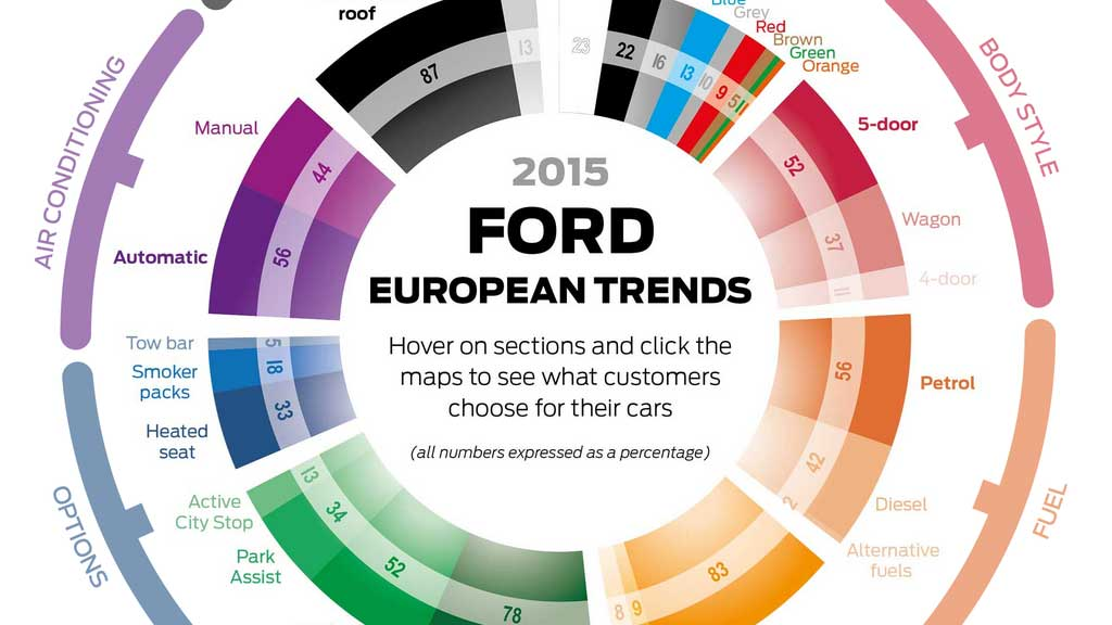 ford-european-trends-2015